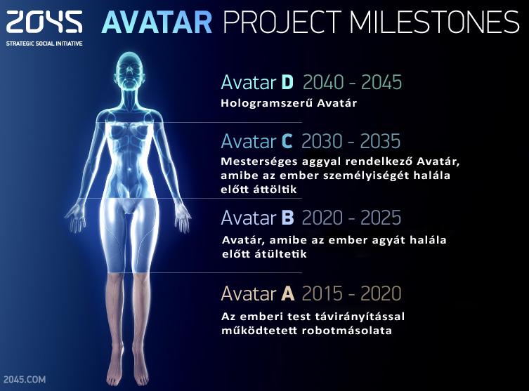 Avatar_milestones2